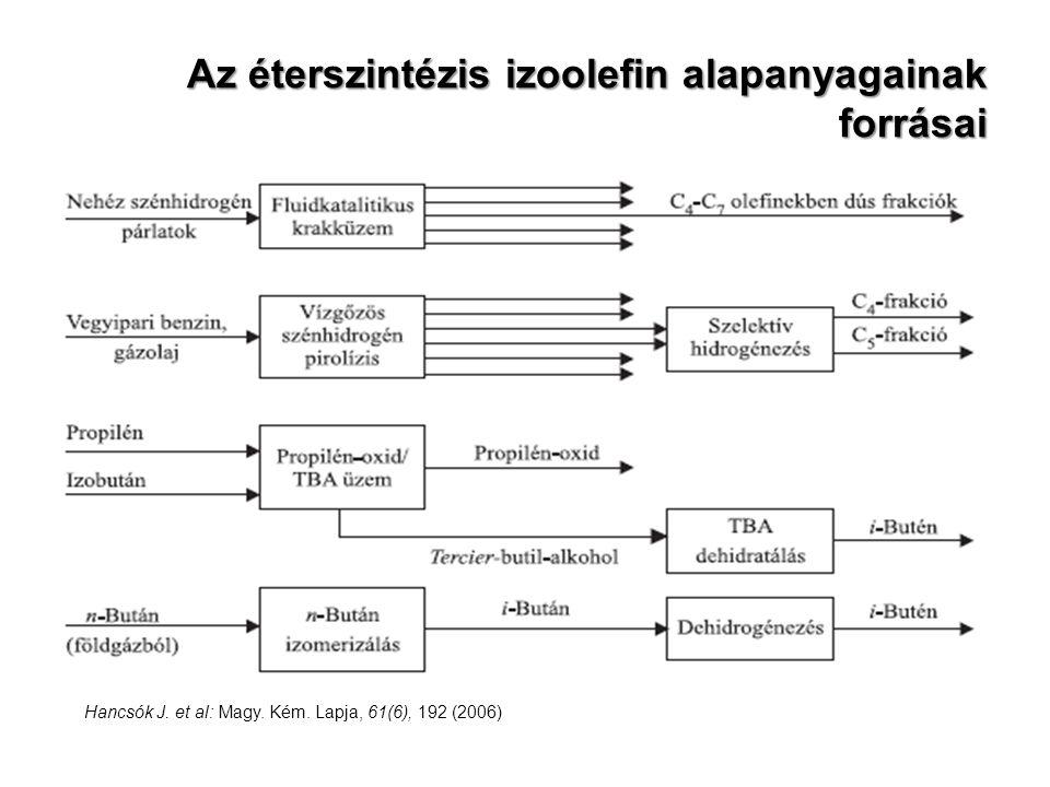 Az éterszintézis izoolefin alapanyagainak forrásai