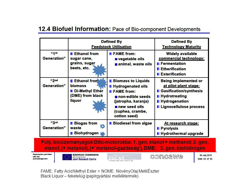 Foly. bioüzemanyagok Otto-motorokba: 1. gen. etanol + methanol; 2. gen