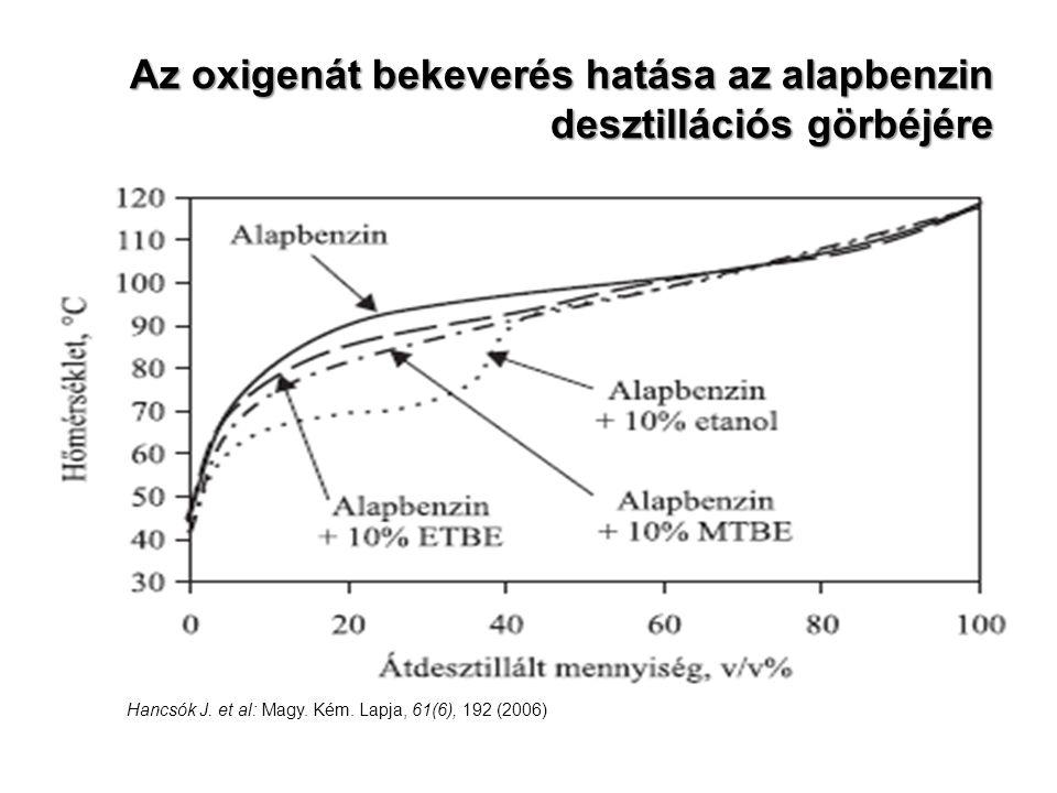 Az oxigenát bekeverés hatása az alapbenzin desztillációs görbéjére