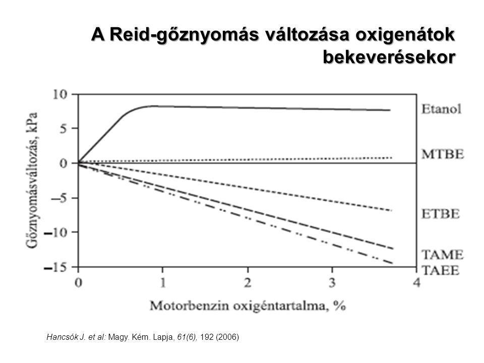 A Reid-gőznyomás változása oxigenátok bekeverésekor