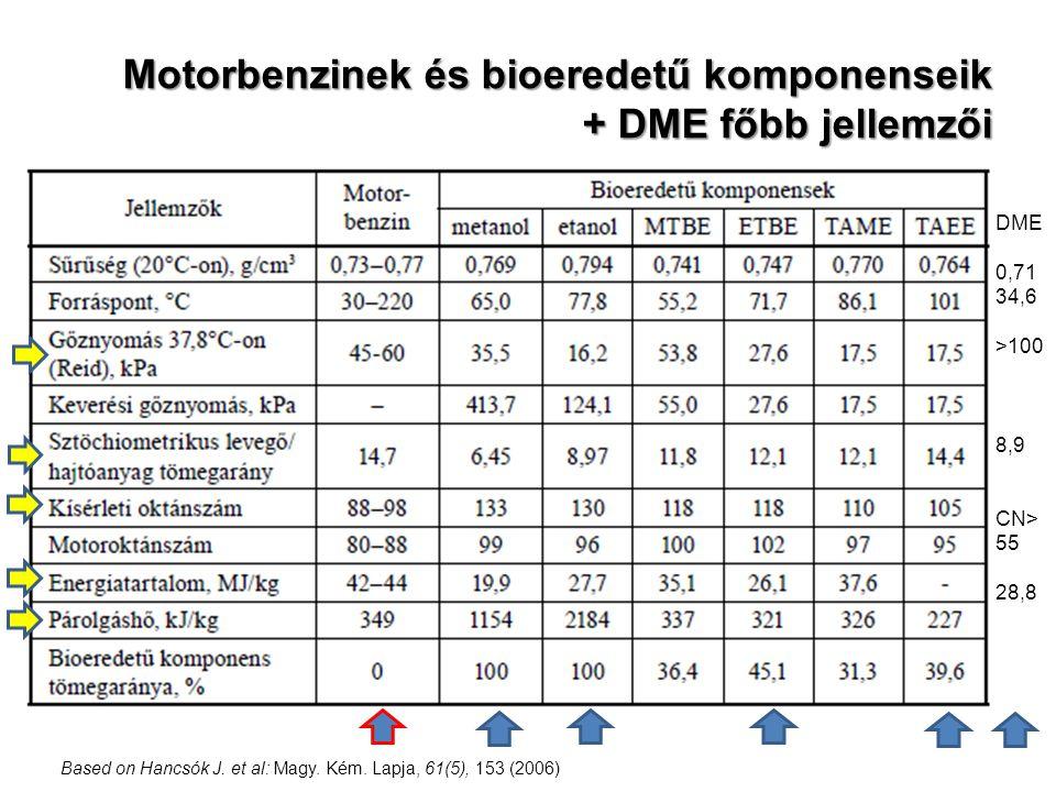 Motorbenzinek és bioeredetű komponenseik + DME főbb jellemzői