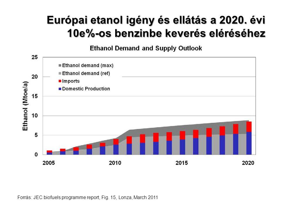 Európai etanol igény és ellátás a 2020