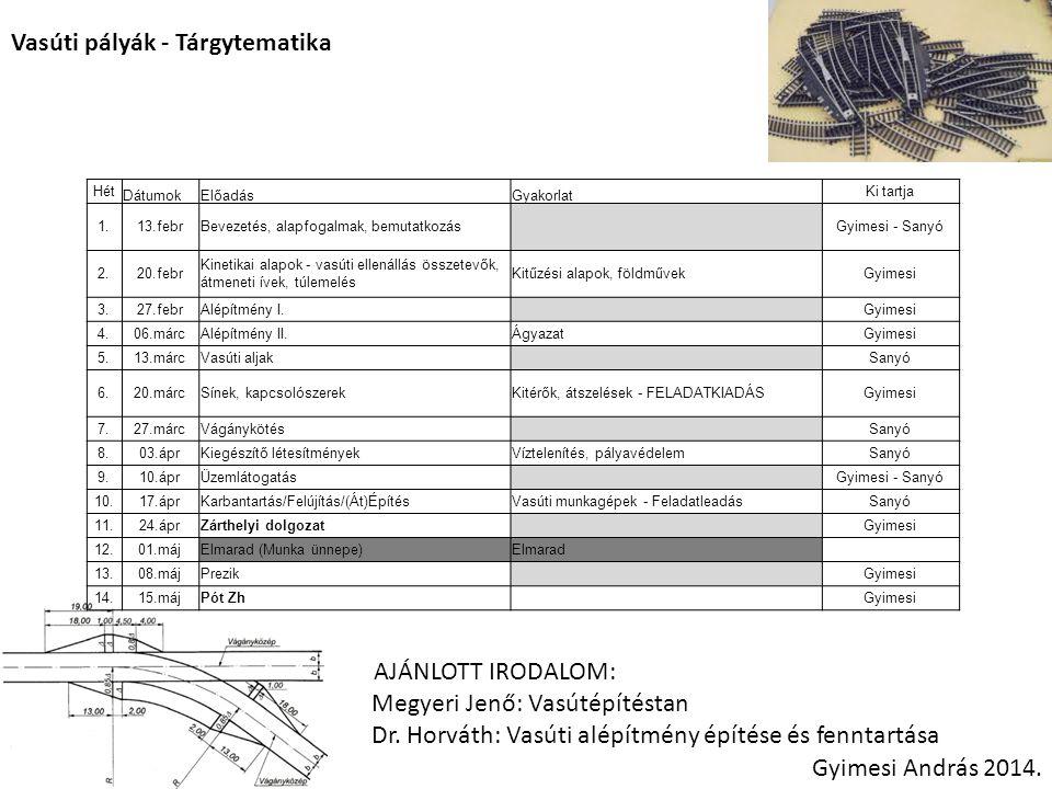 Vasúti pályák - Tárgytematika
