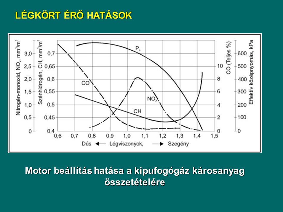 Motor beállítás hatása a kipufogógáz károsanyag összetételére