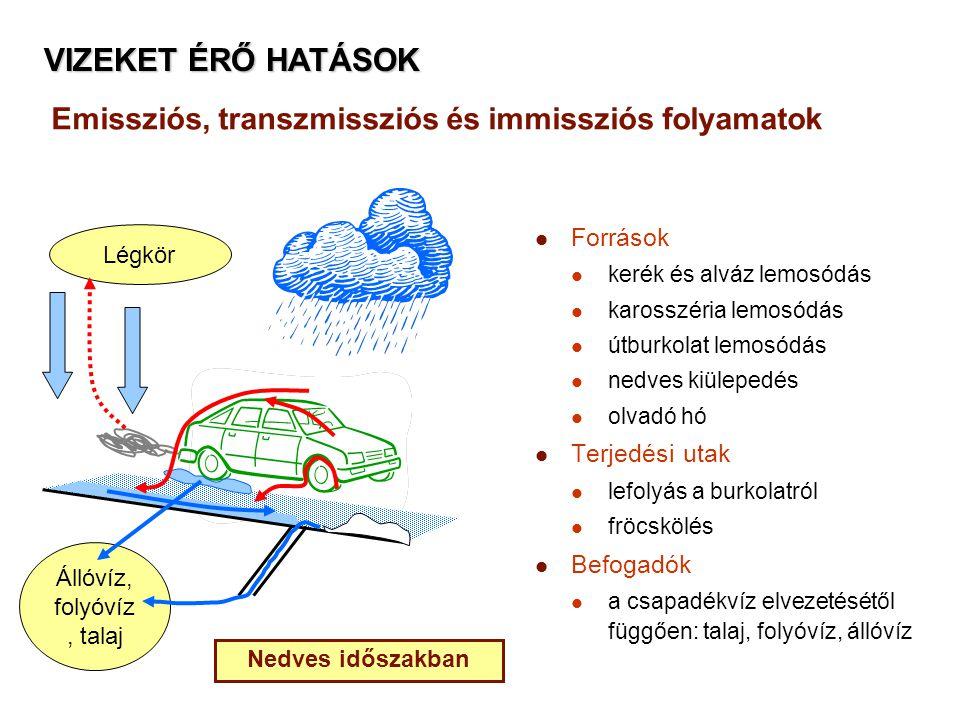 Emissziós, transzmissziós és immissziós folyamatok