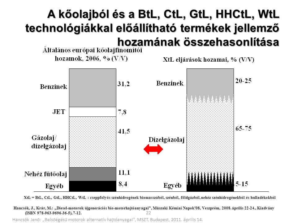 A kőolajból és a BtL, CtL, GtL, HHCtL, WtL technológiákkal előállítható termékek jellemző hozamának összehasonlítása