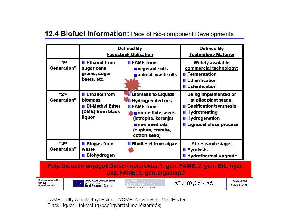 Foly. bioüzemanyagok Diesel-motorokba: 1. gen. FAME; 2. gen. BtL, hydr