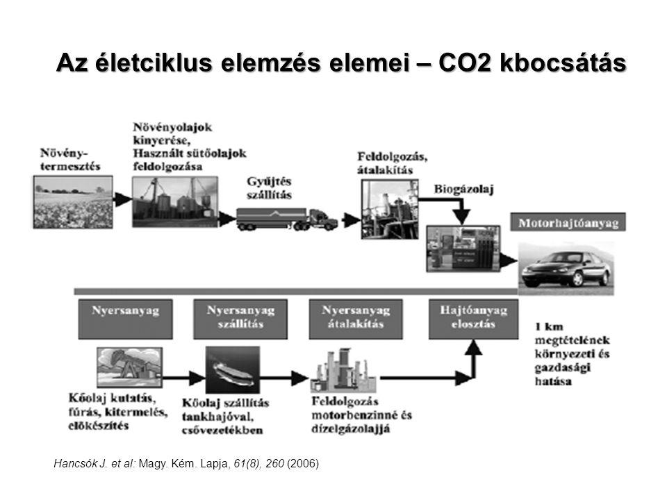 Az életciklus elemzés elemei – CO2 kbocsátás