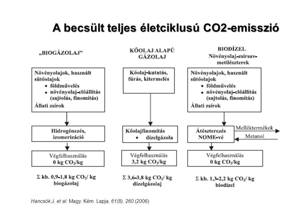 A becsült teljes életciklusú CO2-emisszió