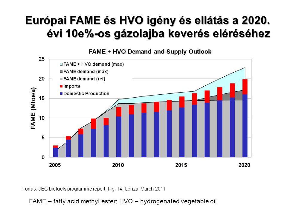 Európai FAME és HVO igény és ellátás a 2020