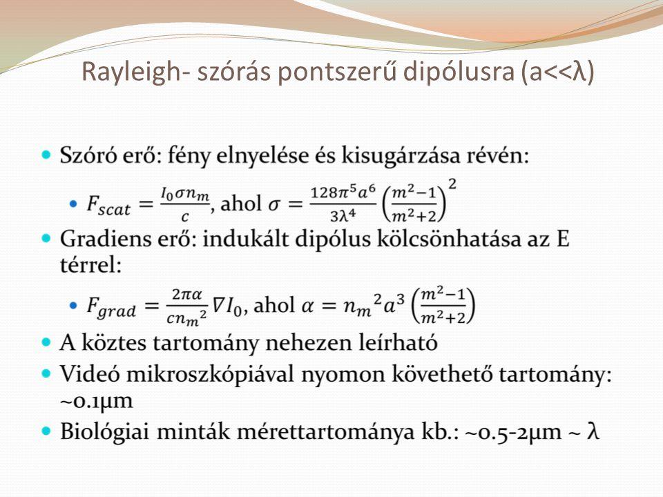 Rayleigh- szórás pontszerű dipólusra (a<<λ)