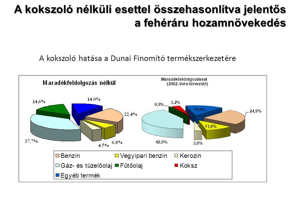 A kokszoló nélküli esettel összehasonlítva jelentős a fehéráru hozamnövekedés