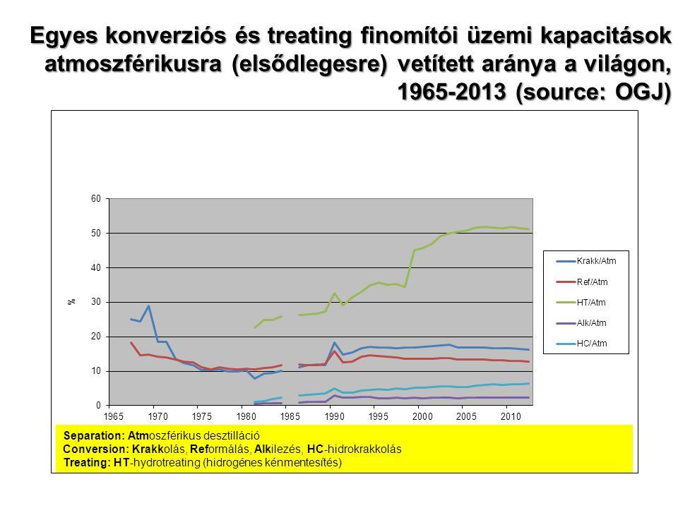 Egyes konverziós és treating finomítói üzemi kapacitások atmoszférikusra (elsődlegesre) vetített aránya a világon, 1965-2013 (source: OGJ)