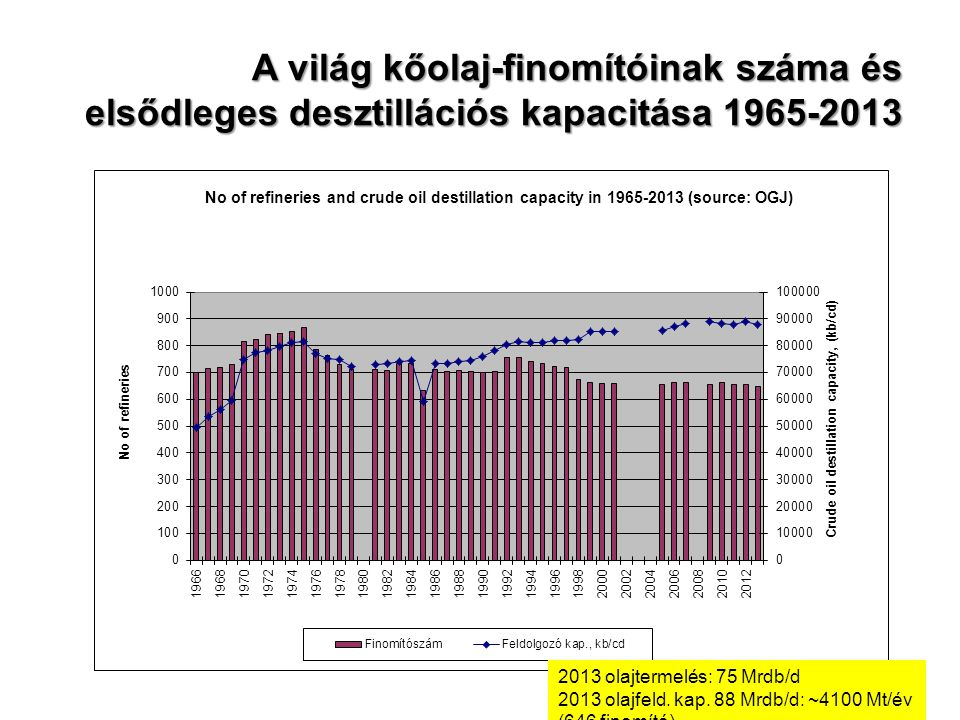 A világ kőolaj-finomítóinak száma és elsődleges desztillációs kapacitása 1965-2013