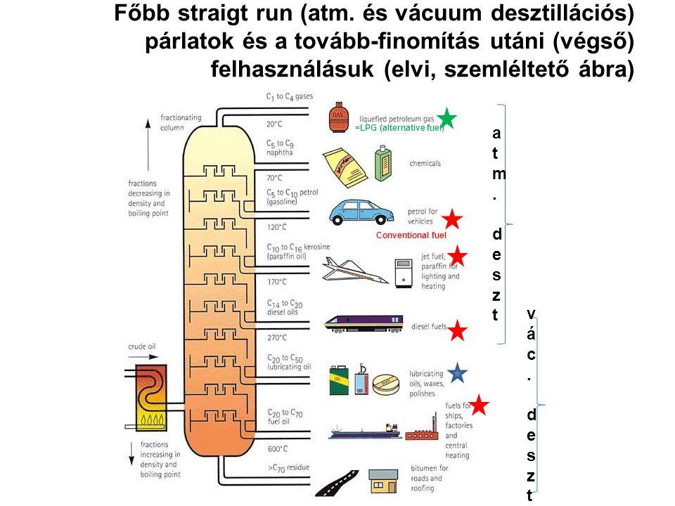 Főbb straigt run (atm. és vácuum desztillációs) párlatok és a tovább-finomítás utáni (végső) felhasználásuk (elvi, szemléltető ábra)
