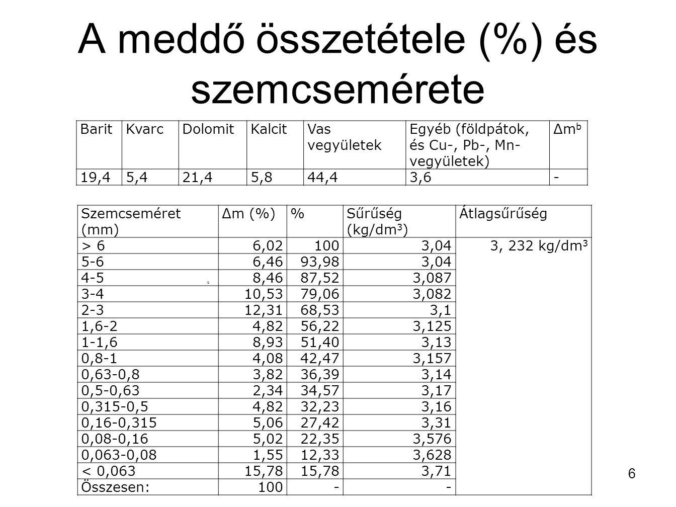 A meddő összetétele (%) és szemcsemérete