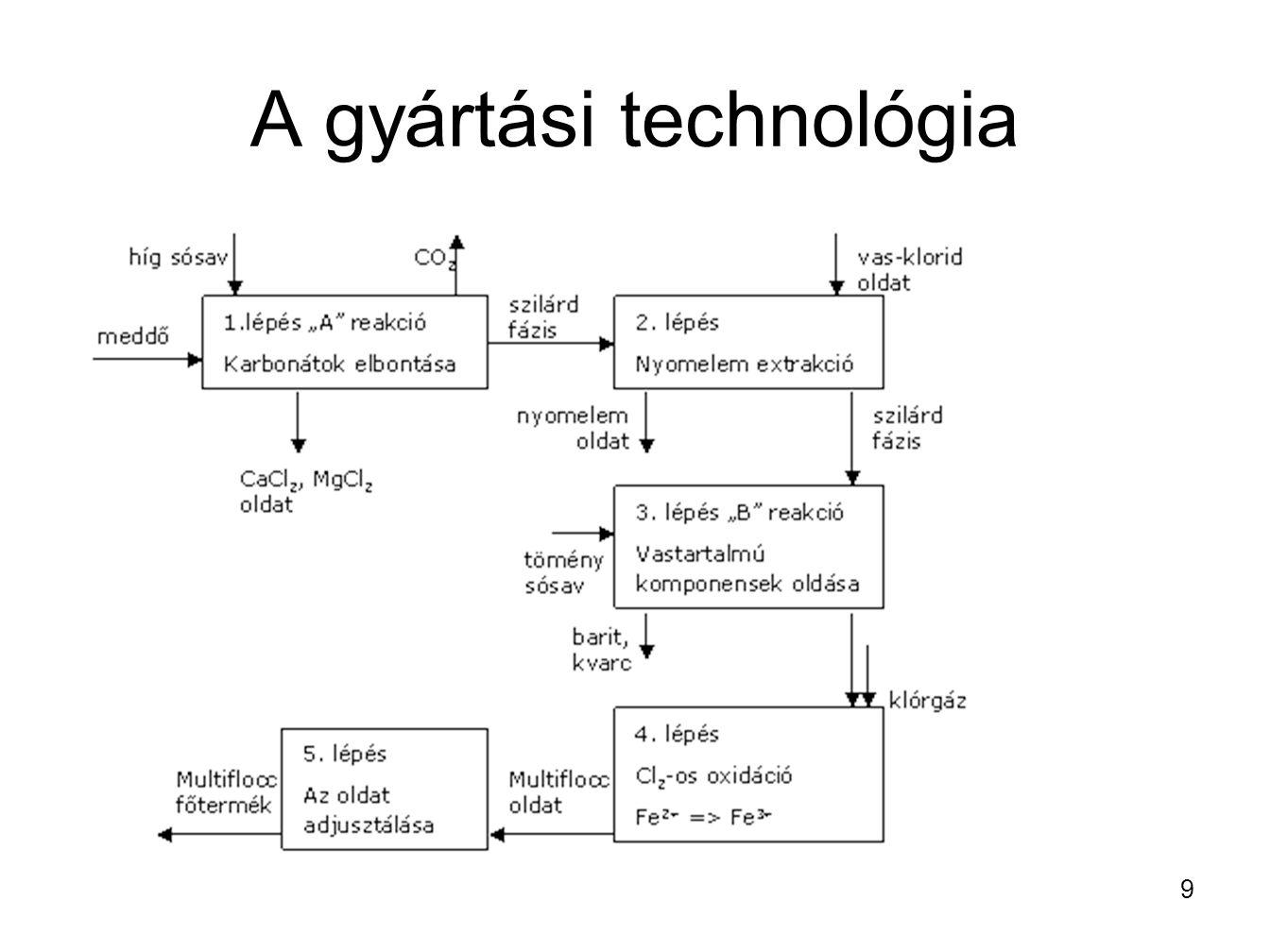 A gyártási technológia