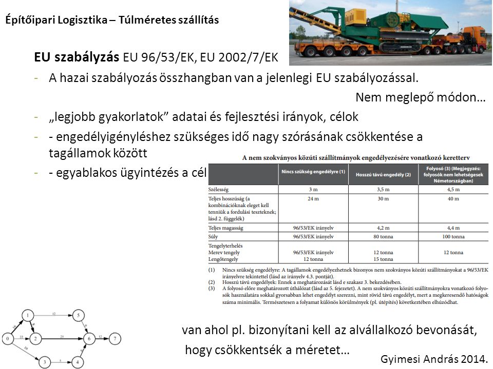 EU szabályzás EU 96/53/EK, EU 2002/7/EK