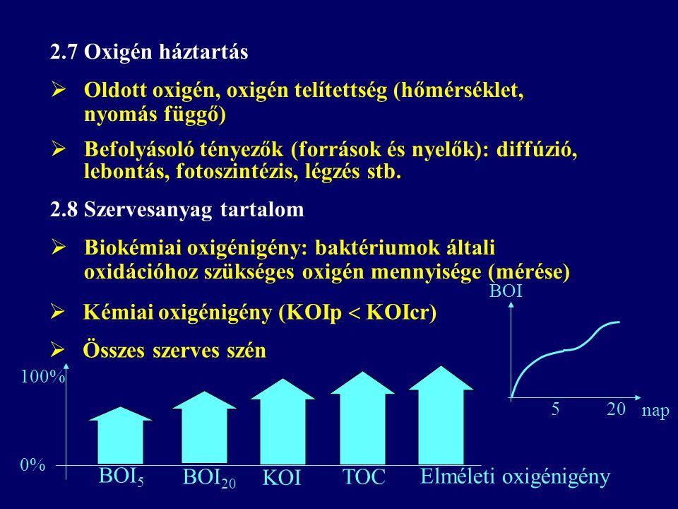 Oldott oxigén, oxigén telítettség (hőmérséklet, nyomás függő)