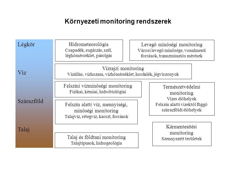 Környezeti monitoring rendszerek