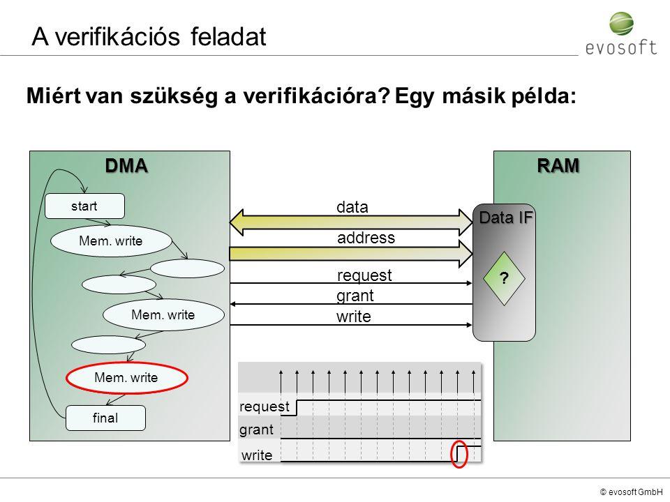 Miért van szükség a verifikációra Egy másik példa: