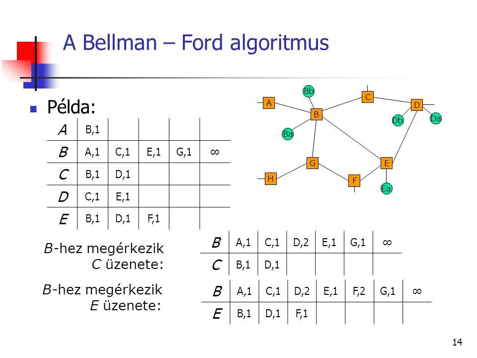 A Bellman – Ford algoritmus