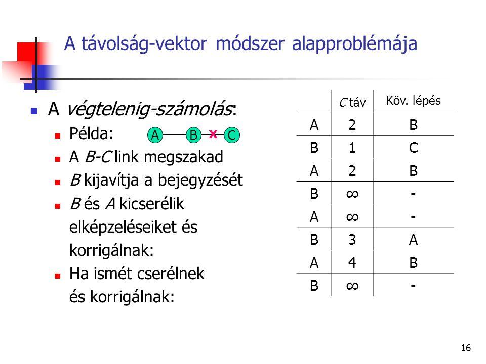 A távolság-vektor módszer alapproblémája
