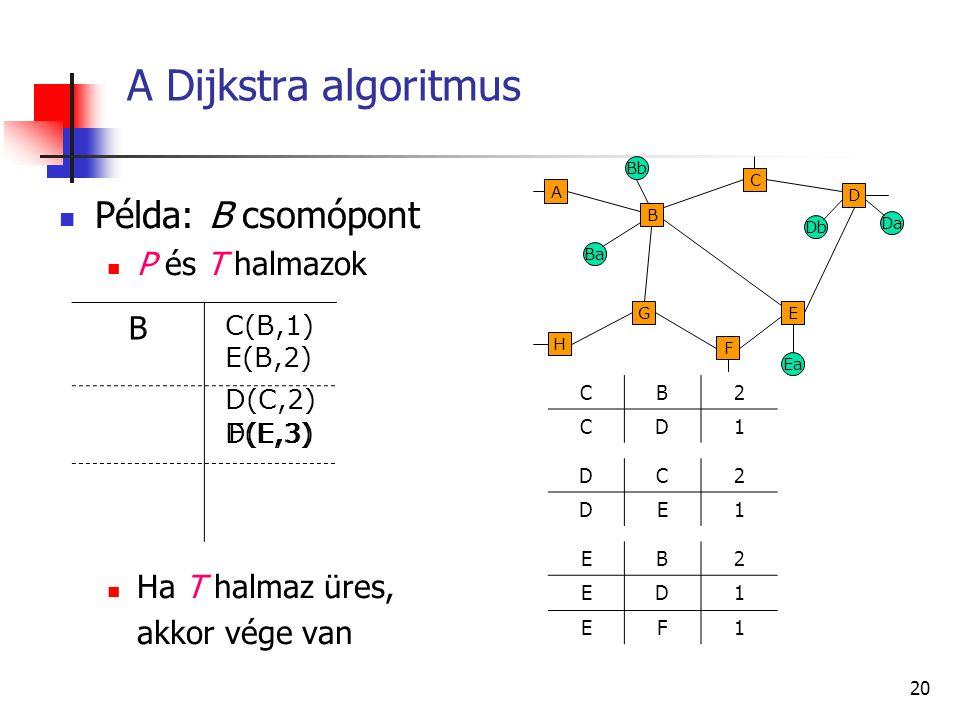 A Dijkstra algoritmus Példa: B csomópont B P és T halmazok