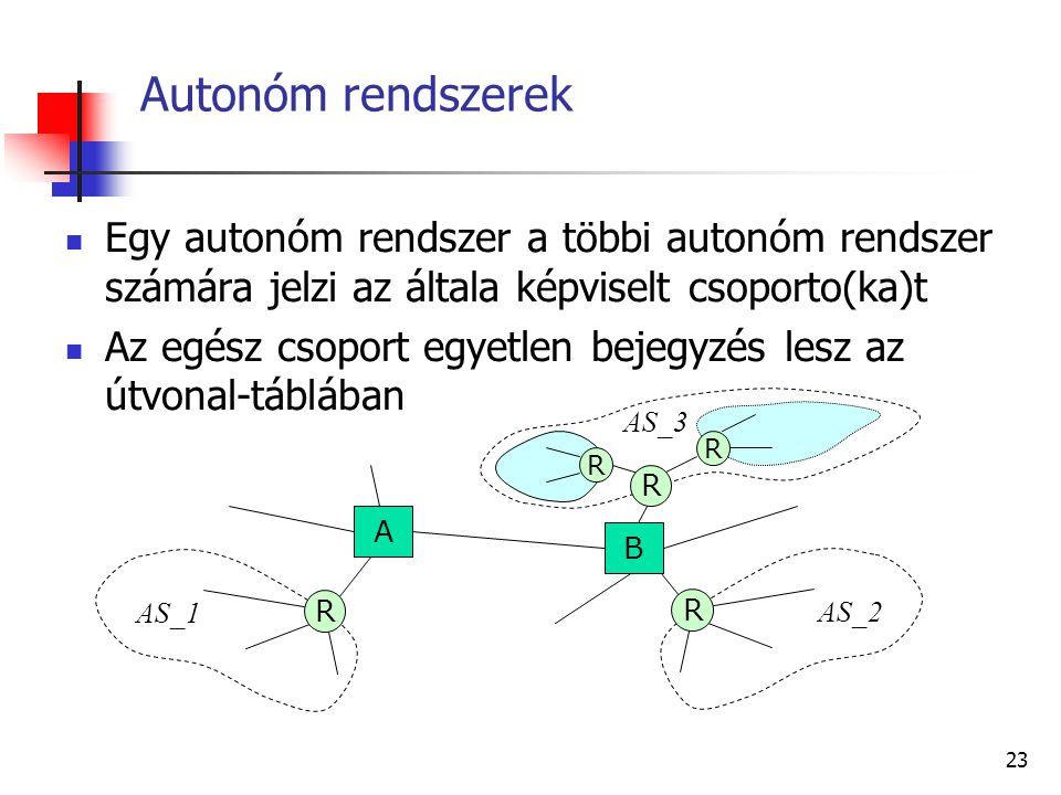 Autonóm rendszerek Egy autonóm rendszer a többi autonóm rendszer számára jelzi az általa képviselt csoporto(ka)t.