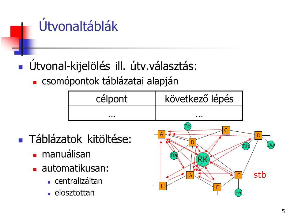 Útvonaltáblák Útvonal-kijelölés ill. útv.választás:
