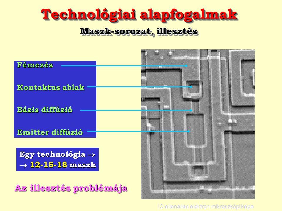 Technológiai alapfogalmak Maszk-sorozat, illesztés