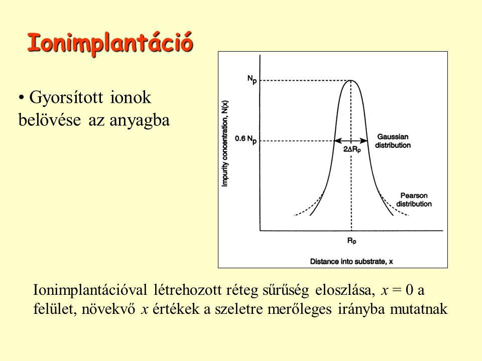 Ionimplantáció Gyorsított ionok belövése az anyagba
