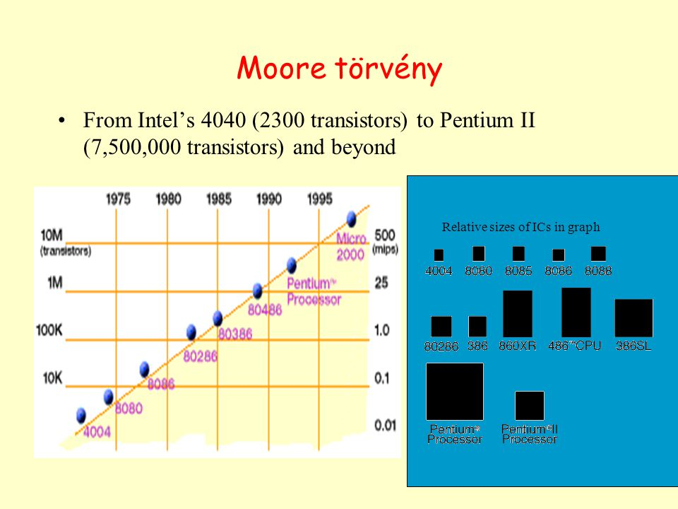 Moore törvény From Intel's 4040 (2300 transistors) to Pentium II (7,500,000 transistors) and beyond.
