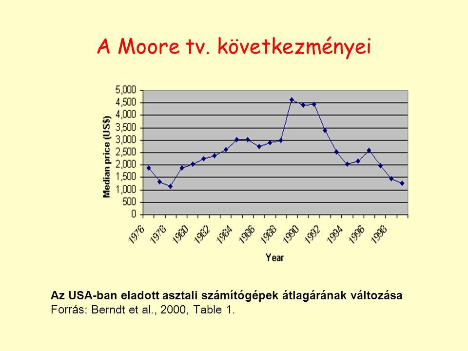 A Moore tv. következményei