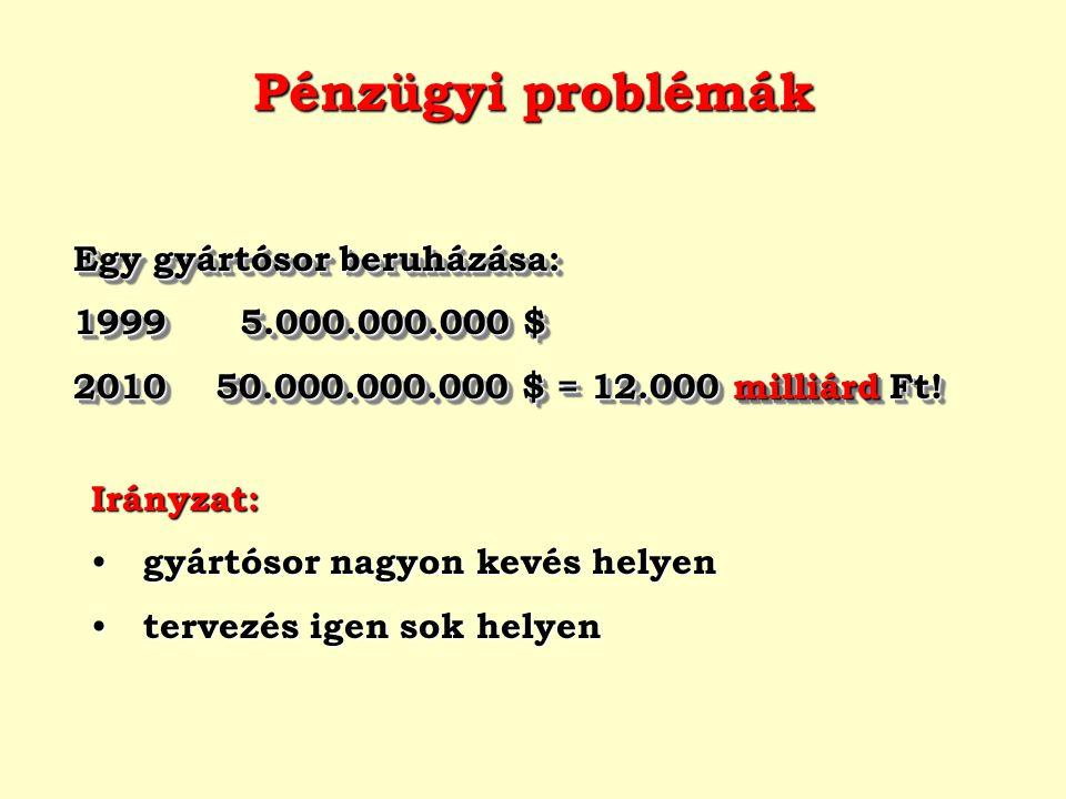 Pénzügyi problémák Egy gyártósor beruházása: 1999 5.000.000.000 $