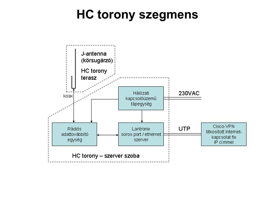 HC torony szegmens