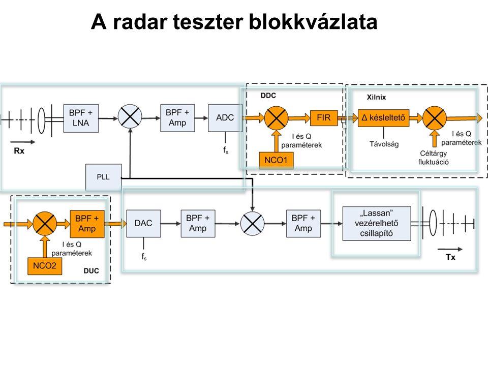 A radar teszter blokkvázlata
