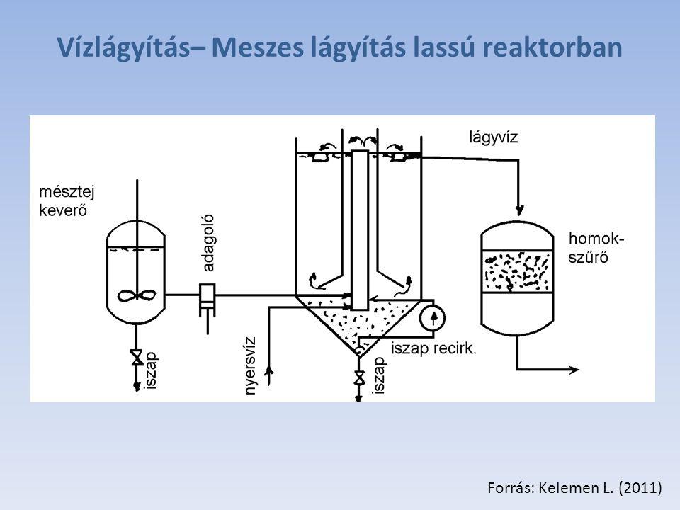 Vízlágyítás– Meszes lágyítás lassú reaktorban