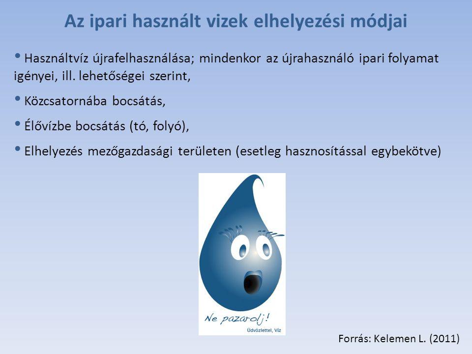 Az ipari használt vizek elhelyezési módjai
