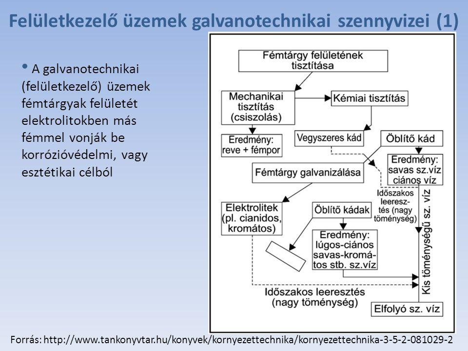 Felületkezelő üzemek galvanotechnikai szennyvizei (1)