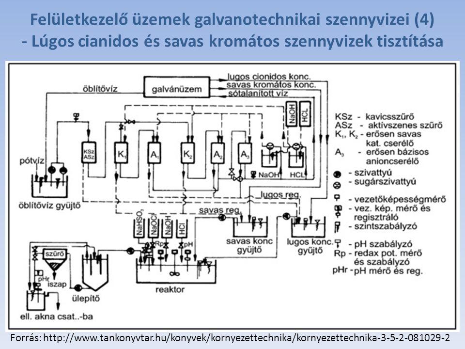 Felületkezelő üzemek galvanotechnikai szennyvizei (4)
