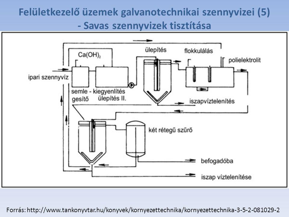 Felületkezelő üzemek galvanotechnikai szennyvizei (5)