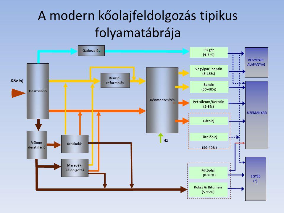 A modern kőolajfeldolgozás tipikus folyamatábrája
