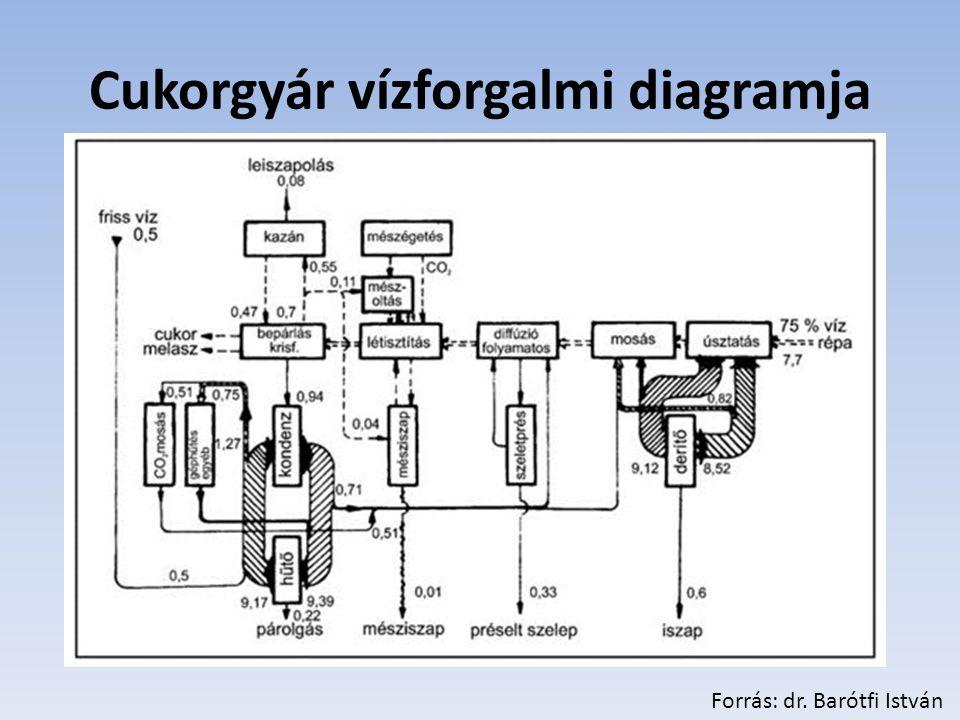 Cukorgyár vízforgalmi diagramja