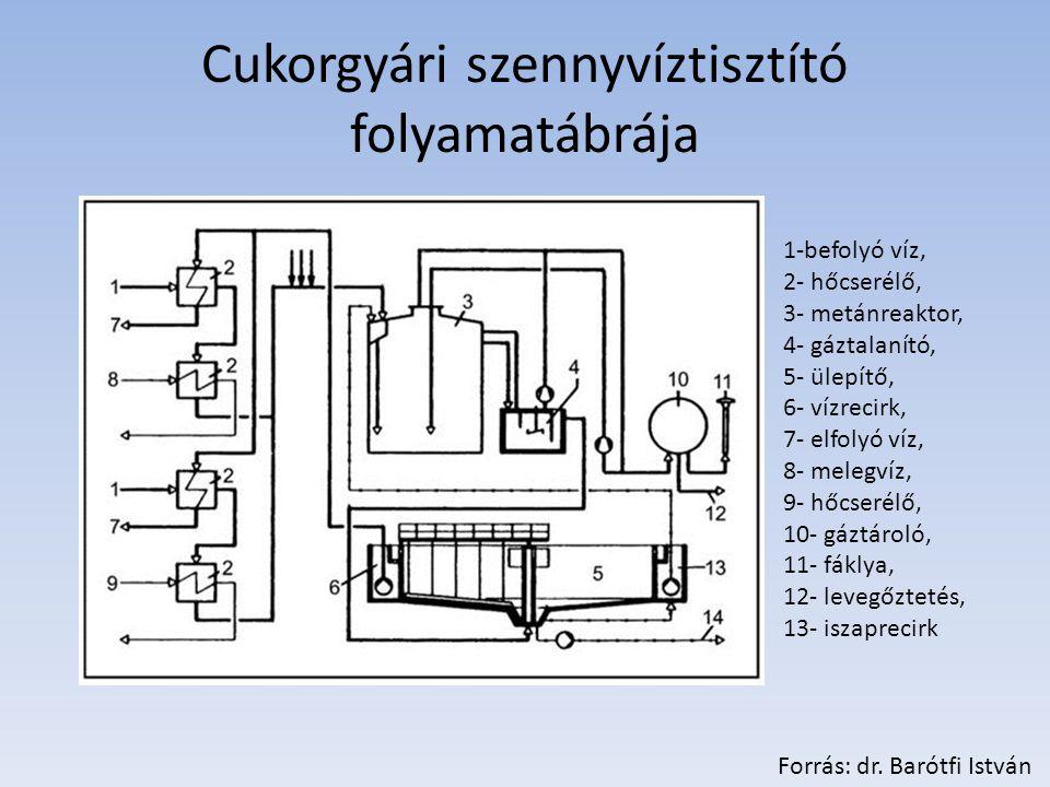 Cukorgyári szennyvíztisztító folyamatábrája