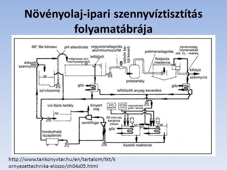 Növényolaj-ipari szennyvíztisztítás folyamatábrája
