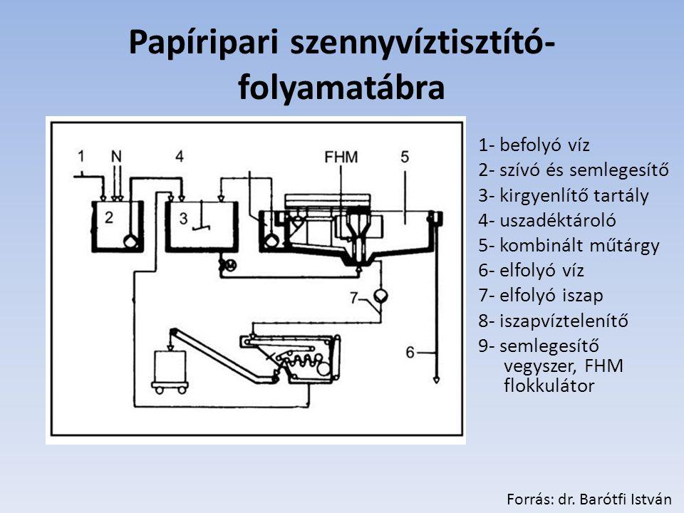 Papíripari szennyvíztisztító-folyamatábra