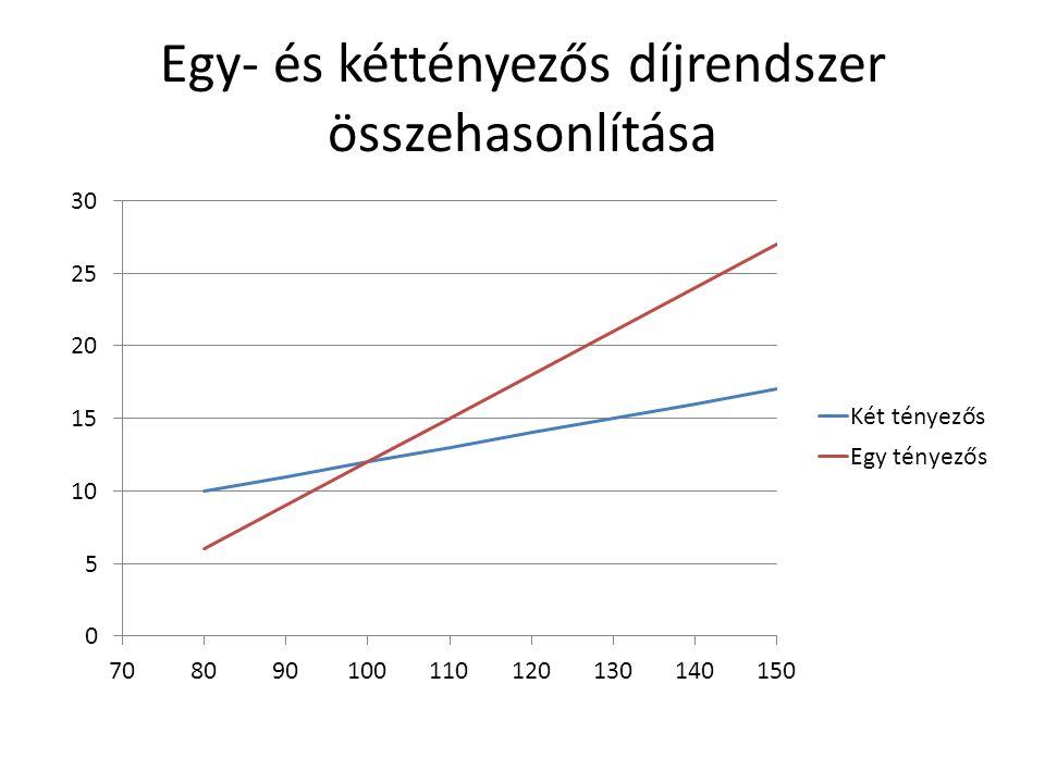 Egy- és kéttényezős díjrendszer összehasonlítása