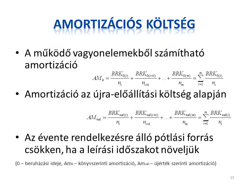 Amortizációs költség A működő vagyonelemekből számítható amortizáció
