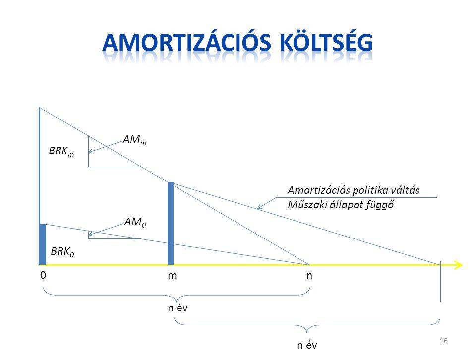 Amortizációs költség AMm BRKm Amortizációs politika váltás